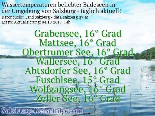 Aktuelle Badetemperaturen für Seen in Salzburg